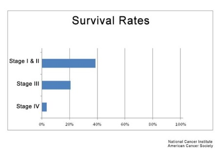 Esophagus Cancer Rate Of Survival