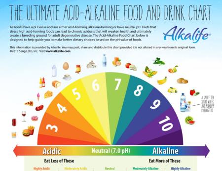 alkaline diet food cancer prevention nutrition health